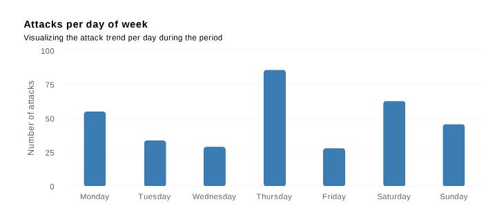 Attacks per day_IT-Total